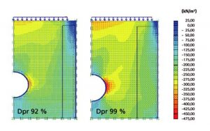 """Results of a simulated installation with a 92% and 99% soil compression (Proctor standard), calculated by means of the """"finite element method"""": with increasing soil compression due to dynamic loads, the maximum soil tension is not in the pipe's soffit area, but at the impost. Here, GIGAPIPE pipes absorb the load stress, supported by the highly compressed soil."""